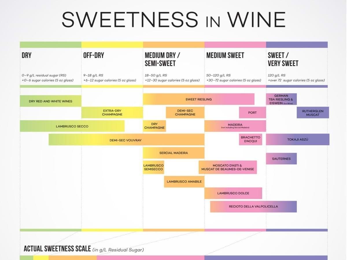 Độ ngọt của rượu vang và giống nho